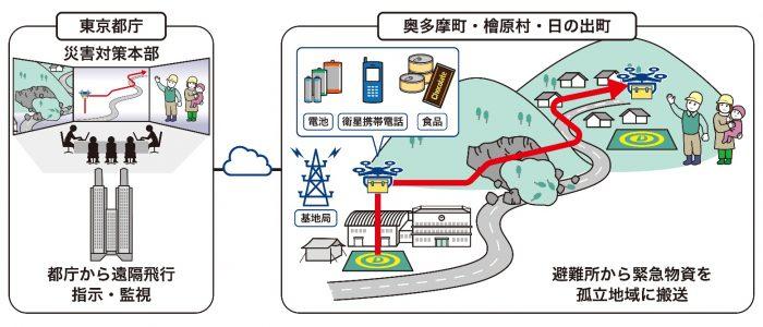 東京遙距操作無人機救災 試驗超視距運送物資